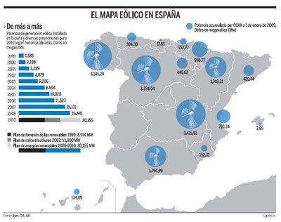 Procedencia de la generación de la energía en España