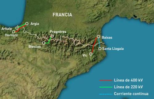 Interconexión eléctrica entre Francia y España