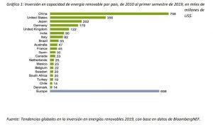 informe de Tendencias globales en la inversión en energías renovables de 2019 de la ONU